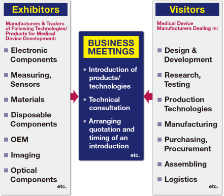 B-to-B Exhibition for Professionals