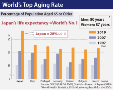 World's Top Aging Rate