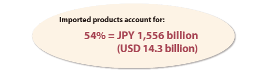 Imported products account for: